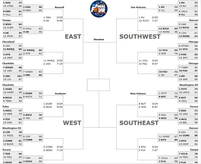 NCAA Men's Basketball Tournament - The iPINIONS Journal ...