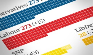 Guardian Graphic - Election predicition
